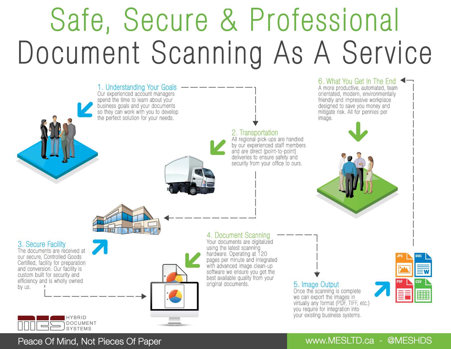from paper to digital how does the document scanning With document scanning procedures