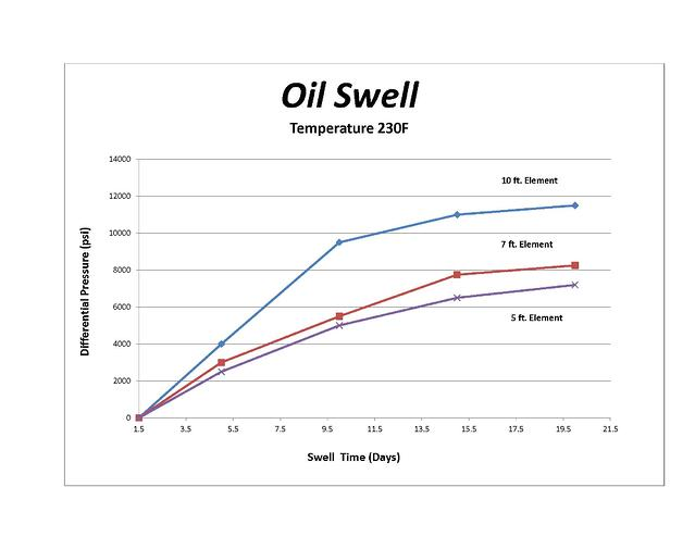 Oil_Swell_Graph_01-04-2016.jpg