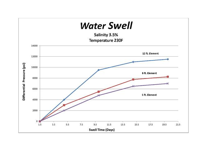 Water_Swell_Graph_04-04-2016.jpg