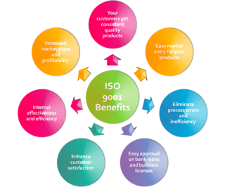iso9001benefits.png