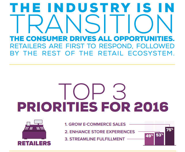 [Infographic]: How Consumer Expectations are Transforming the Retail Industry