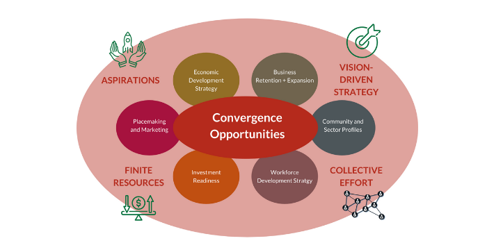 Reflections on Convergence in Economic Development
