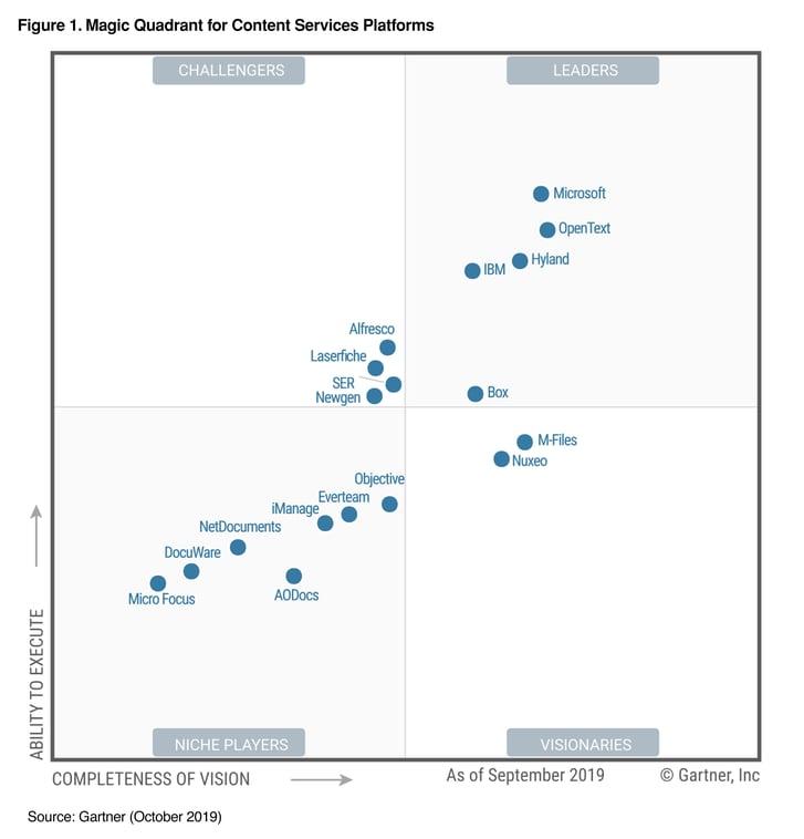 AODocs Recognized in 2019 Gartner Magic Quadrant for Content Services Platforms