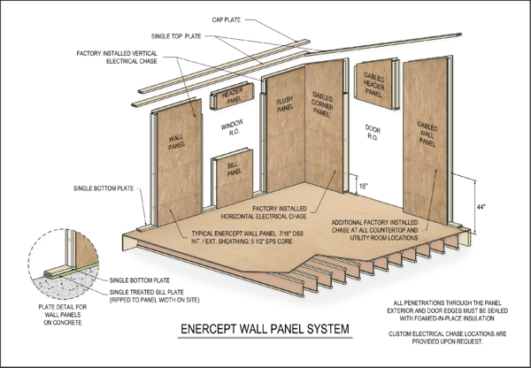 Enercept Wall Layout