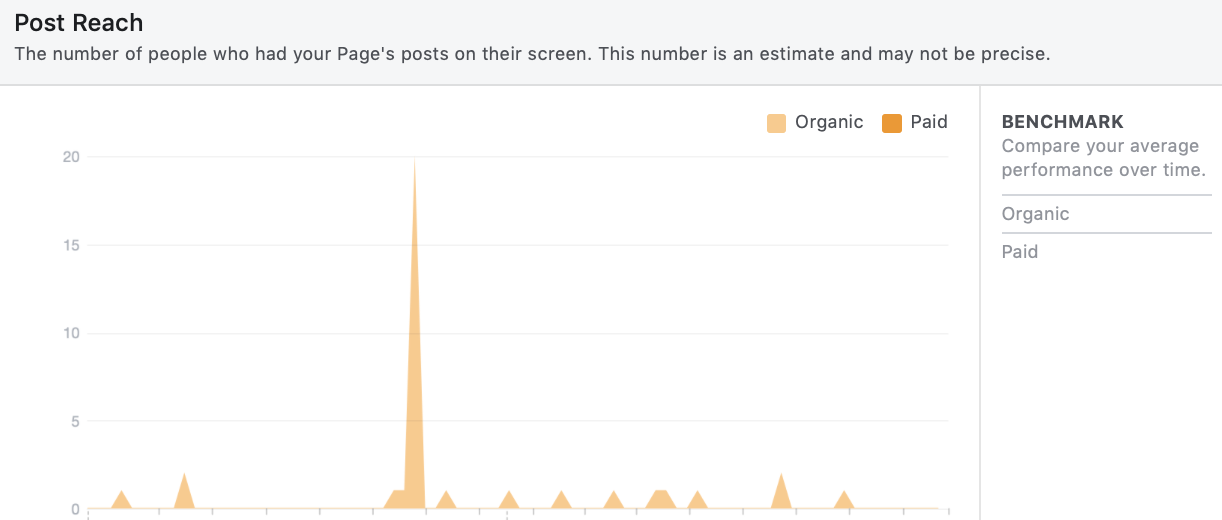 Facebook organic reach may be declining, but that doesn't mean it's not valuable.