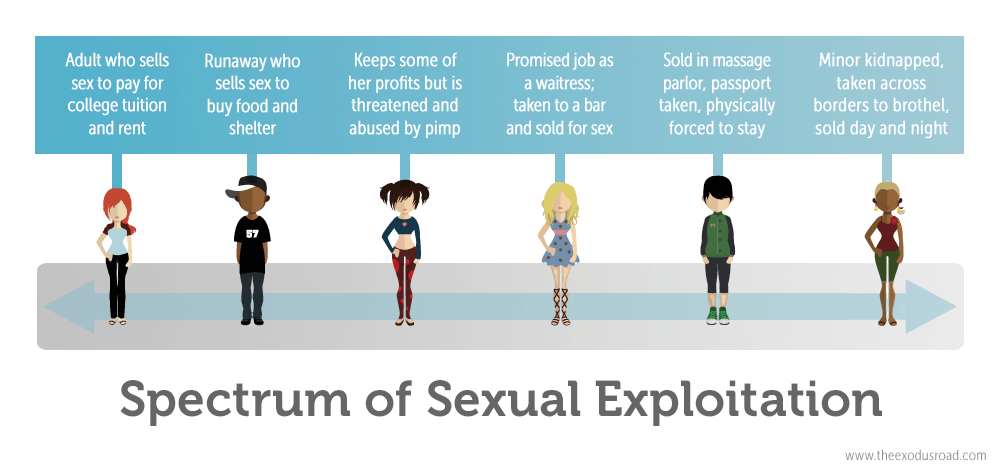 Spectrum of exploitation human trafficking prostitution differences