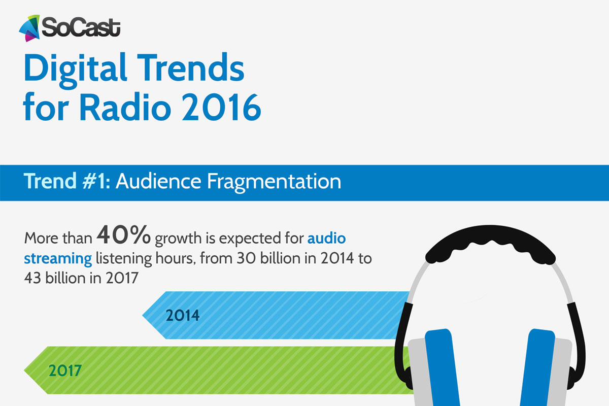 Digital Trends for Radio 2016