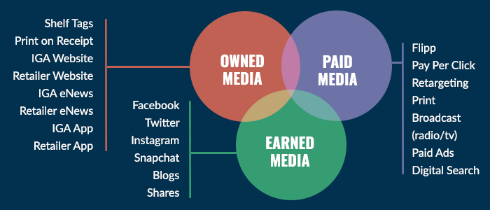 diagram comparing owned media, paid media and earned media