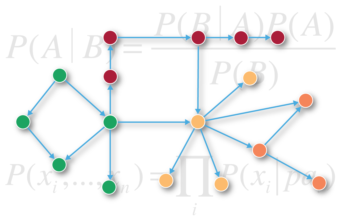 A Conceptual Bayesian Network