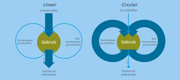 Circulaire Econmie - Tarkett blog (2)