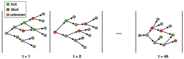 Elliptic Dataset