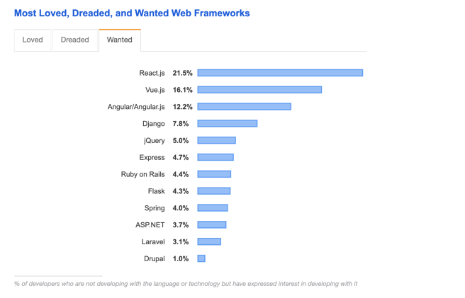 React et VueJS classement Stack Overflow