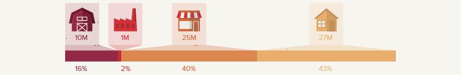 US food waste statistics