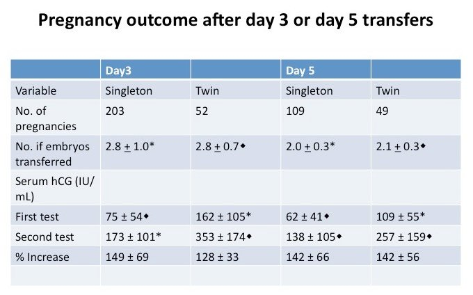 hCG levels in pregnancies from day 5 vs  day 3 embryo transfers