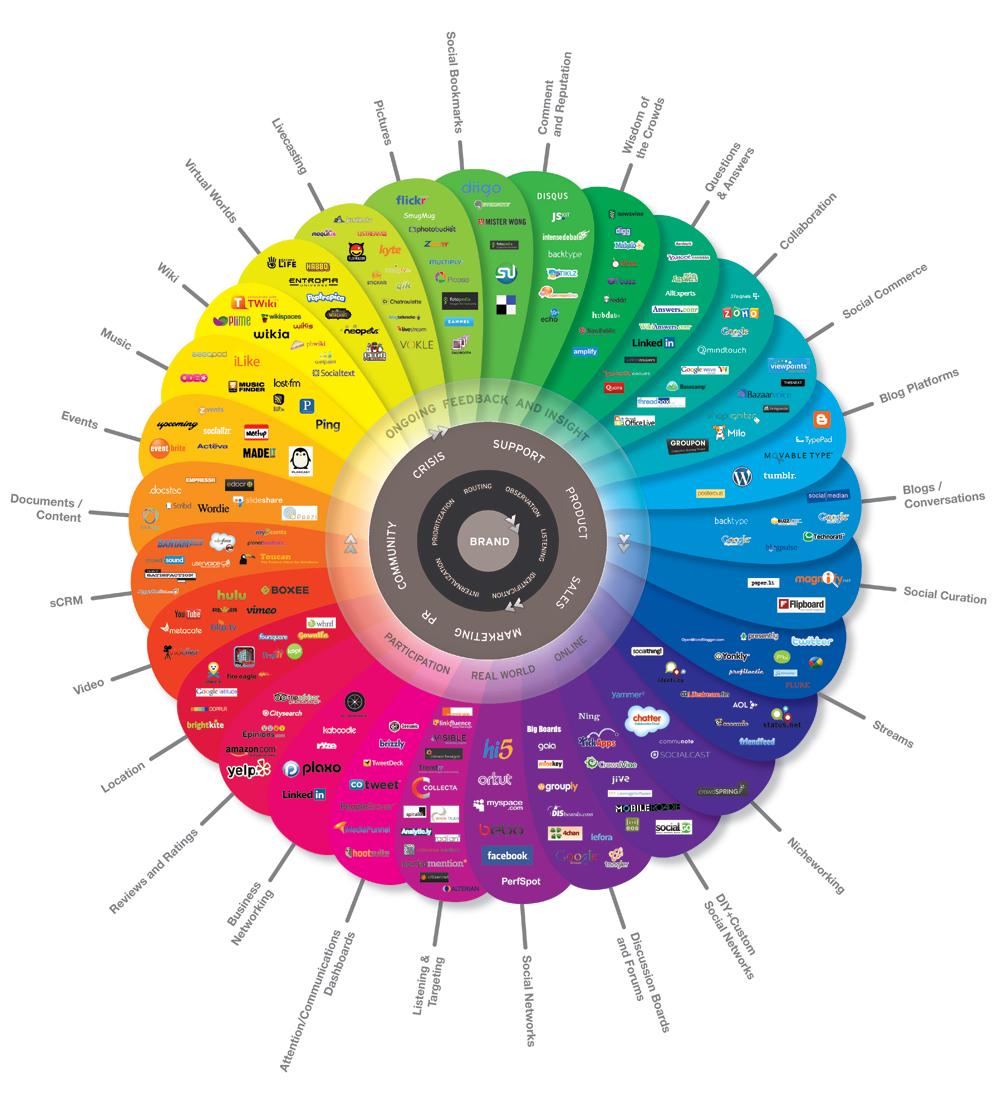 social-media-marketing-online-educator