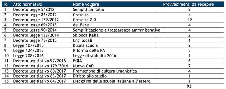 leggi-agenda-digitale-italia-2