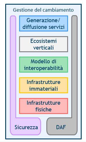 modello-strategico-piano-triennale
