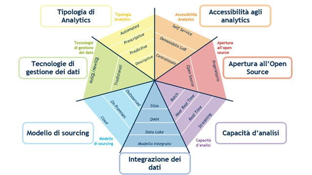 framework architetturale dei big data analytics