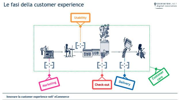 le fasi della customer experience
