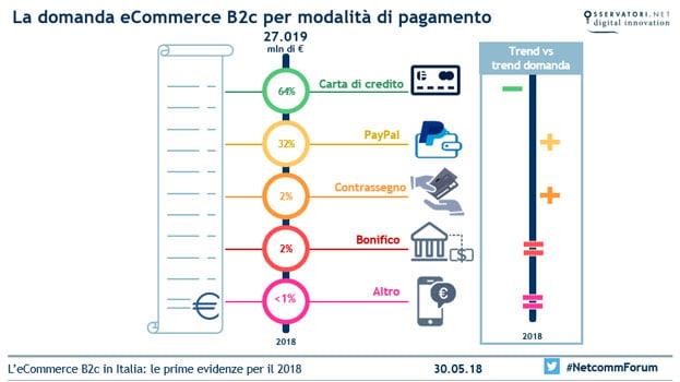 forme di pagamento e-commerce