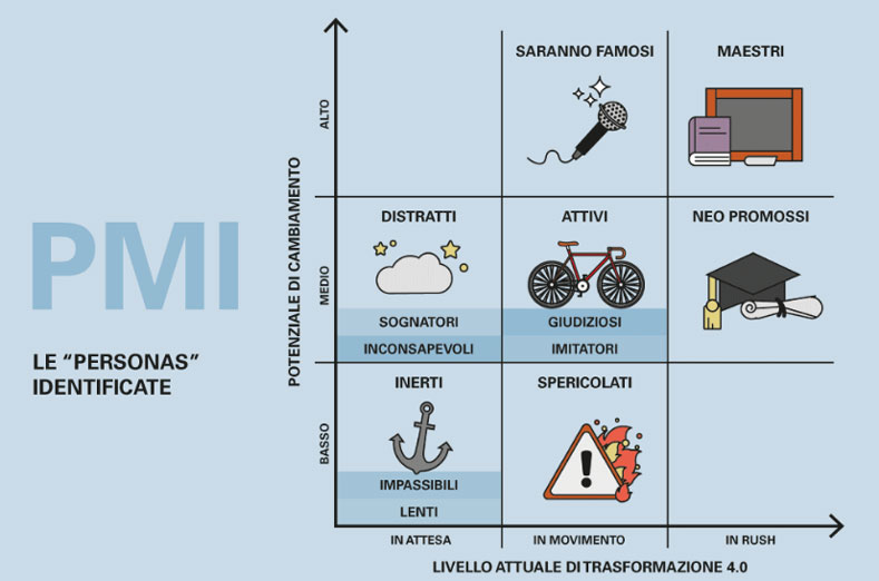 pmi-industria