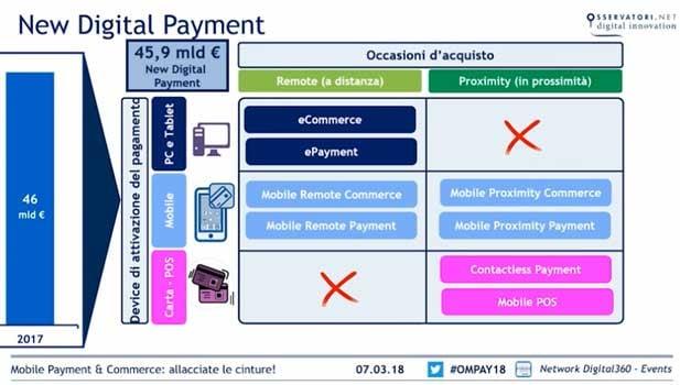 pagamenti digitali: tipi