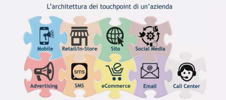 touchpoint e omnichannel strategy