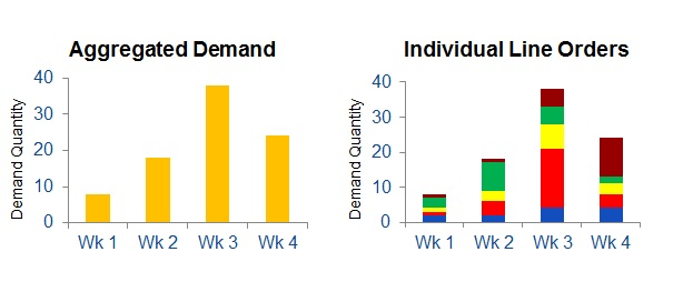 There_is_More_Information_in_Line-Orders_than_in_Aggregated_Demand_Quantities.jpg