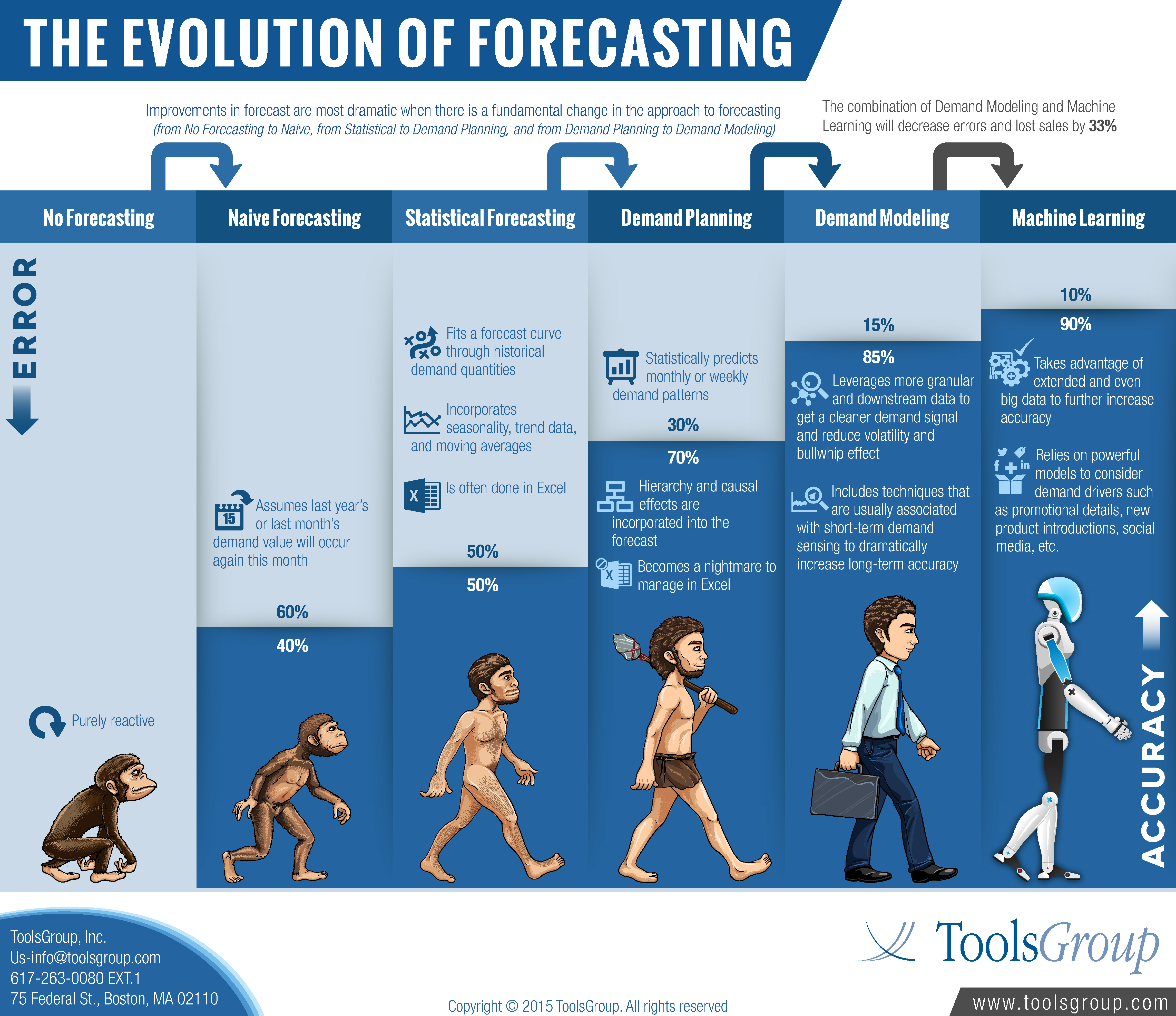 Supply Chain Innovation The Evolution Of Forecasting