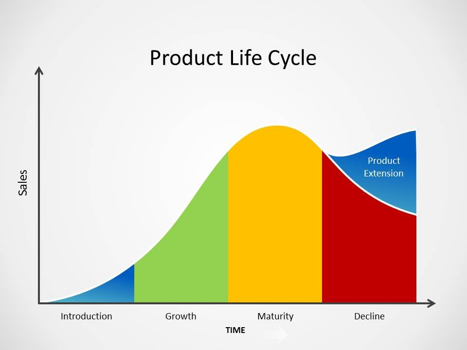 product life cycle price brand Product life-cycle management 1 product life  6 increased competition leads to price decreases  •product line •quality •brand name •logo.