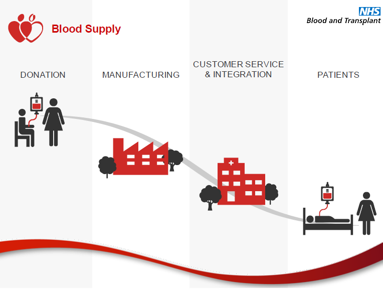 The NHS blood supply chain