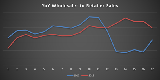 YoY Wholesaler to Retailer Sales