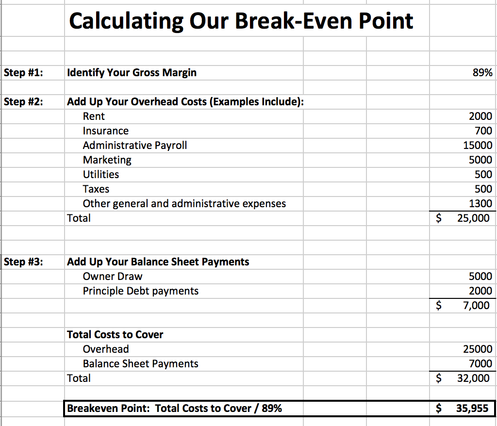 How To Calculate The Break Even Point For A Business