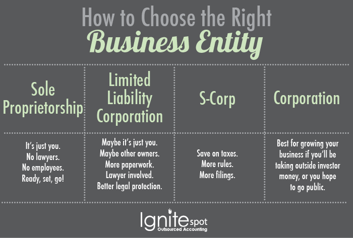 business entities Having a business name does not separate the business entity from the owner, which means that the owner of the business is responsible and liable for all debts incurred by the business if the business acquires debts, the creditors can go after the owner's personal possessions.
