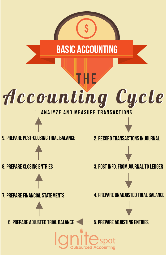 the nine steps of accounting cycle Video: the accounting cycle: definition, steps & examples accounting is essential to the proper and efficient functioning of a business in fact, it is often.