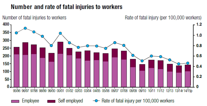 Number and rate of fatal injuries to workers