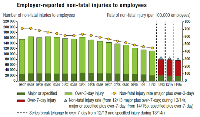 Employer-reported non-fatal Injuries to employees