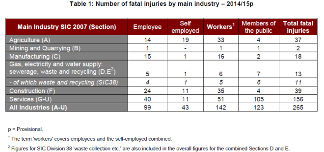 The number of fatal injuries in the workplace in Great Britain 2015