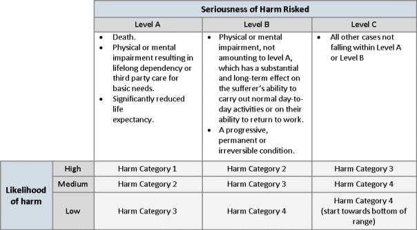 Seriousness of harm risked