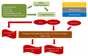 Autonomous systems for the combined generation of renewable energy and water