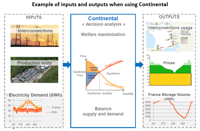 Simulating electricity markets