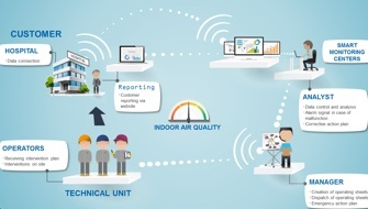 Real-time IAQ monitoring in hospitals