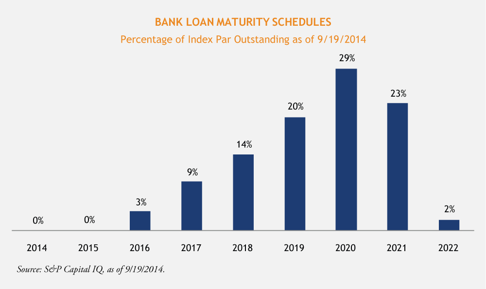 Maturity of a loan