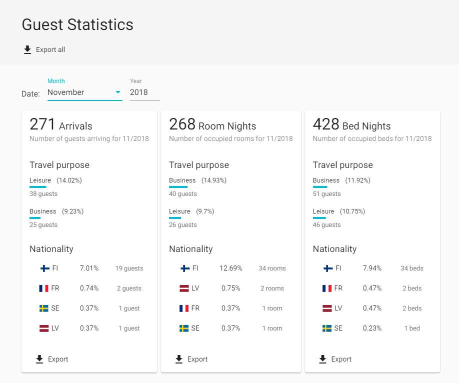 guest-data