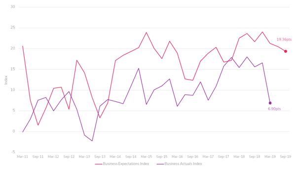 Business Expectations September Quarter 2019 Preliminary Results