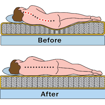 3 Causes Of A Saggy Mattress Amp How To Avoid It