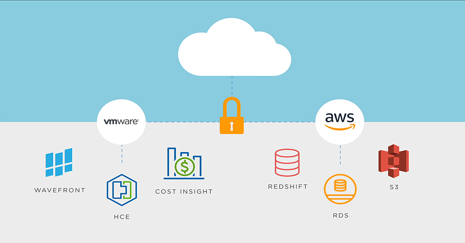 VMware Cloud on AWS: How To Avoid Vendor Lock-in With VMC