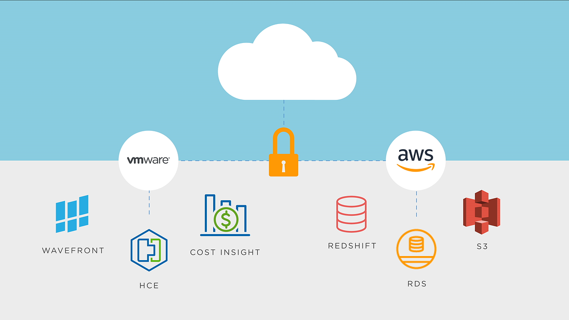 VMware Cloud on AWS: How to get out of vendor lock-in with VMC