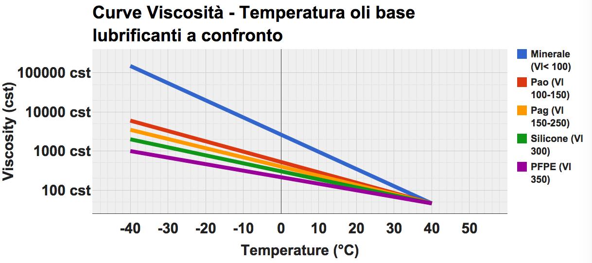 Curve viscosità temperatura oli base a confronto