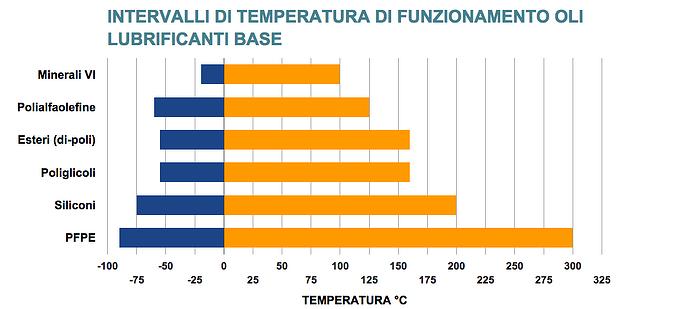 intervalli_temperatura_esercizio_oli_minerali_sintetici.png